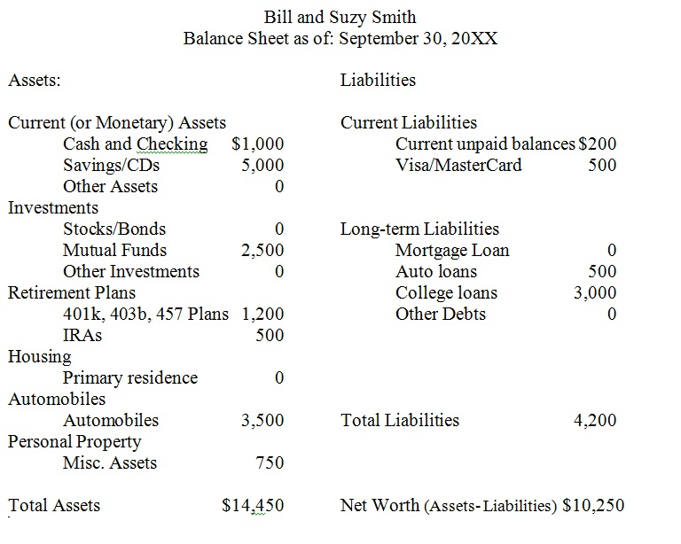 Calculate Your Net Worth Using a Personal Balance Sheet – Assets and Liabilities Worksheet