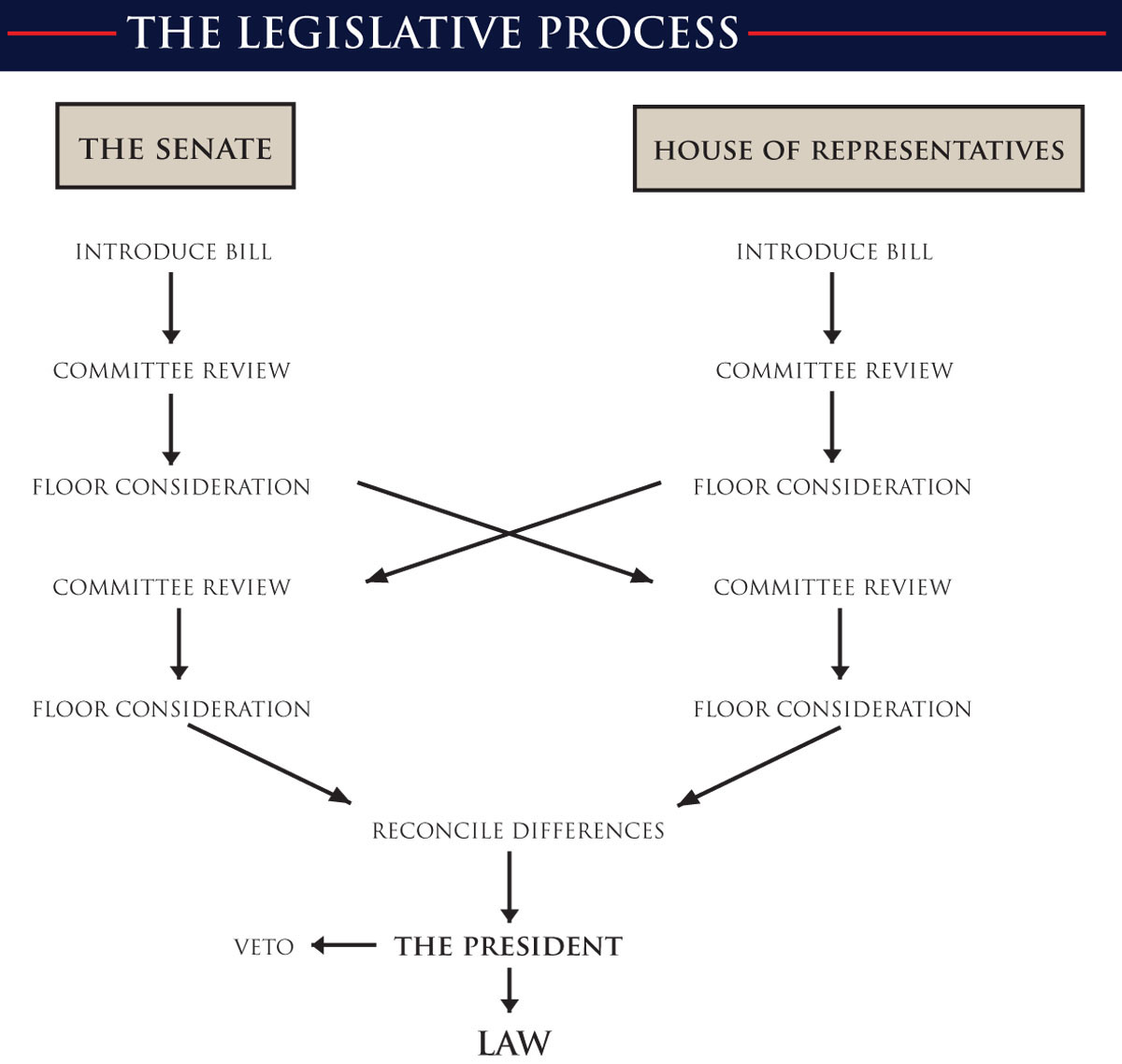 legislative process in malaysian parliament Malaysian constitution legislature 17 parliamentary cycle article 55 first meeting each parliament starts from the date of its first meeting 5 years each parli.