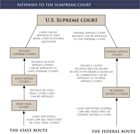 federalism supreme court of the united Directory listing for supreme court of the united states federal government supreme court of the united states the us supreme court is the final appellate.