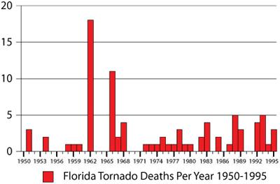 tornado deaths per year - 400×263