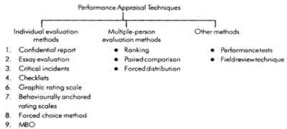 Methods Of Performance Appraisal - Free Online Courses On